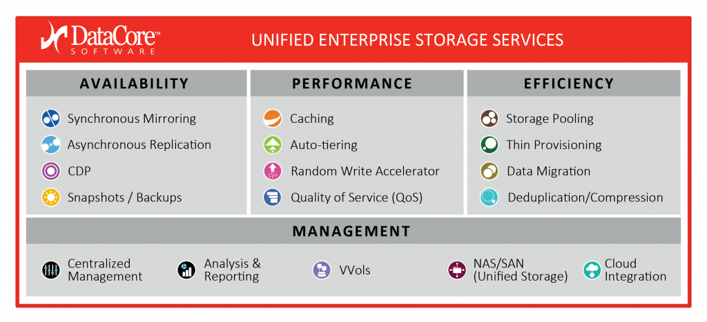 datacore-unified-storage-services